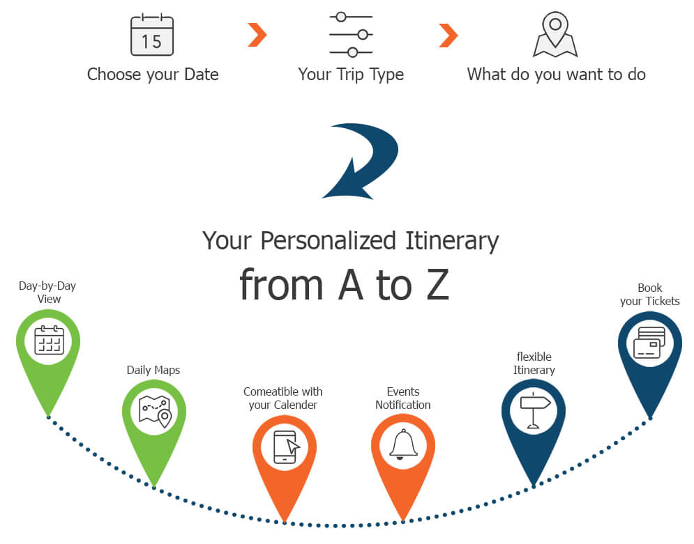 Zezago itinerary planner